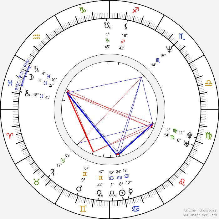 Muhammet Uzuner - Birth horoscope chart