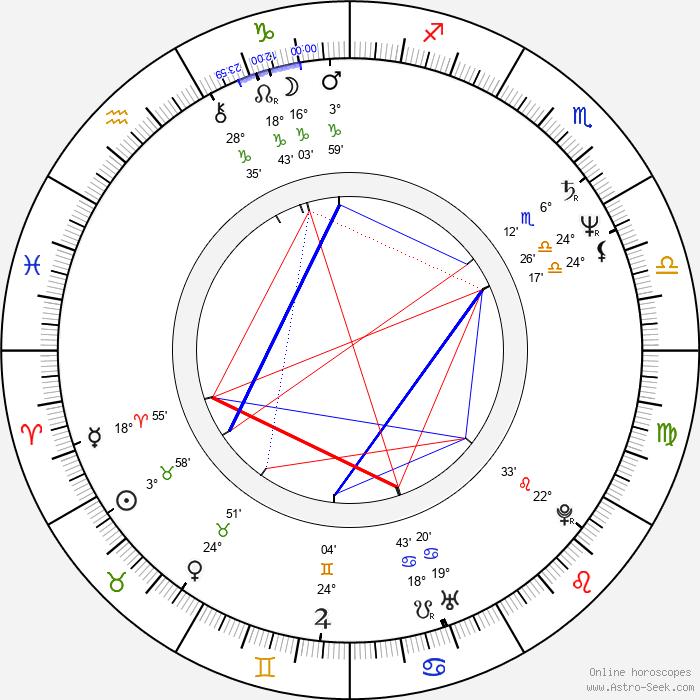 Mumia Abu-Jamal - Birth horoscope chart