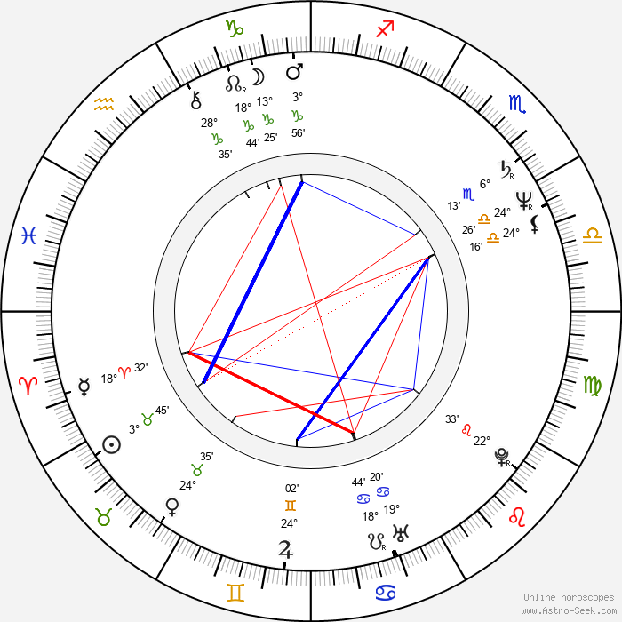 Mumia Abu-Jamal - Birth horoscope chart
