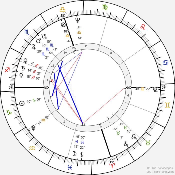 Munetada Kurozumi - Birth horoscope chart