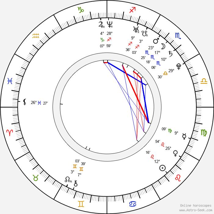 Murali K. Thalluri - Birth horoscope chart