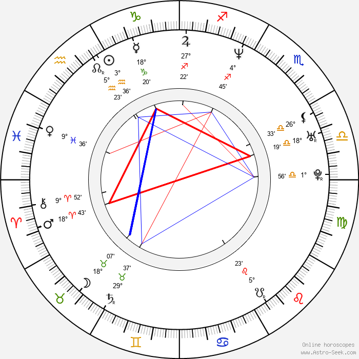 Muriel Baumeister - Birth horoscope chart