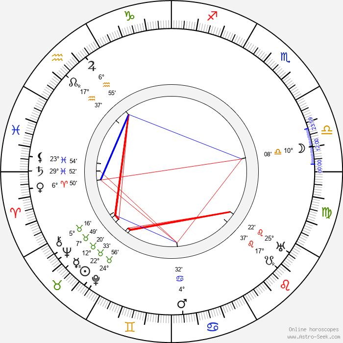 Muriel Robb - Birth horoscope chart