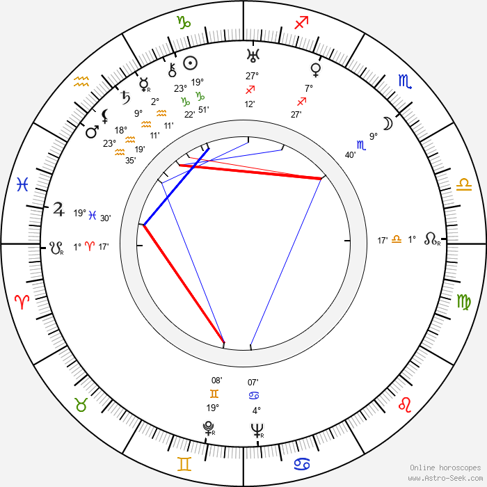 Murray Alper - Birth horoscope chart