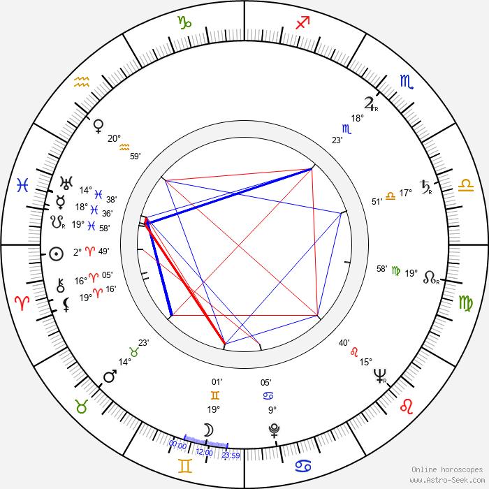 Murray Hamilton - Birth horoscope chart