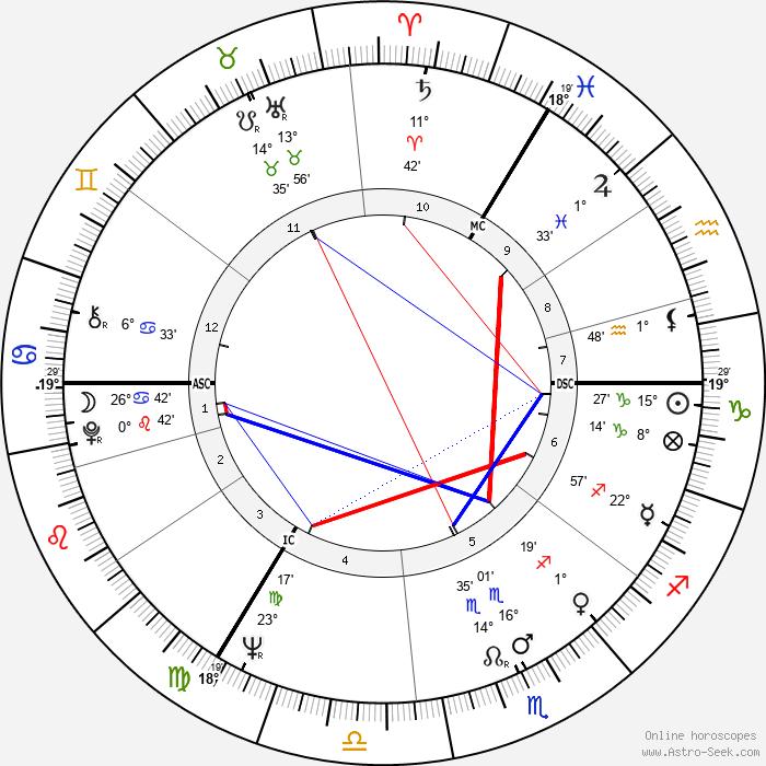Murray Rose - Birth horoscope chart