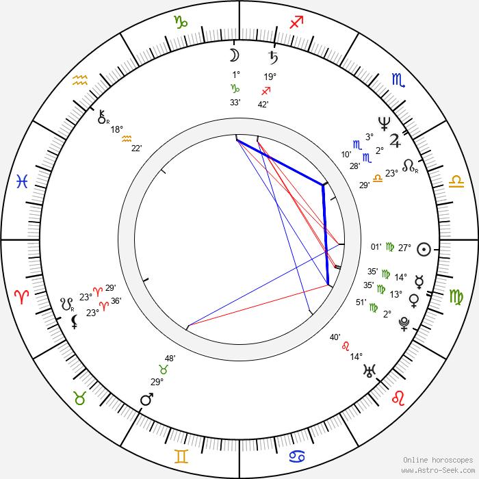 Mychael Danna - Birth horoscope chart