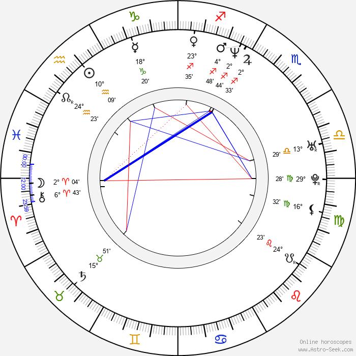 Myk Watford - Birth horoscope chart