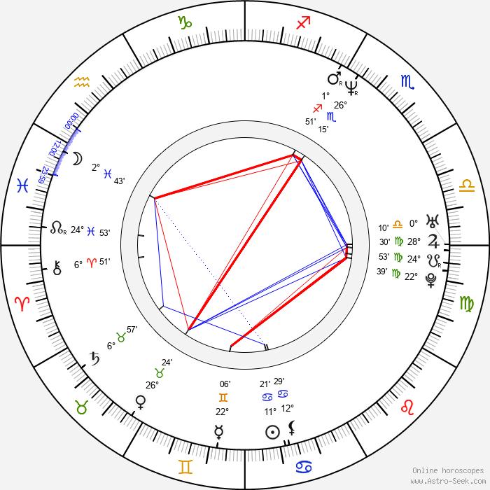 Mykel Shannon Jenkins - Birth horoscope chart