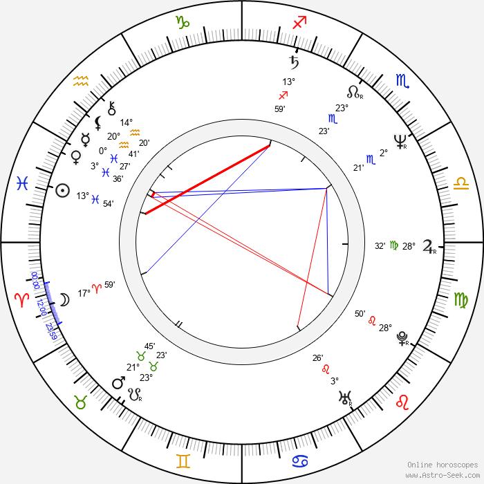 Mykelti Williamson - Birth horoscope chart
