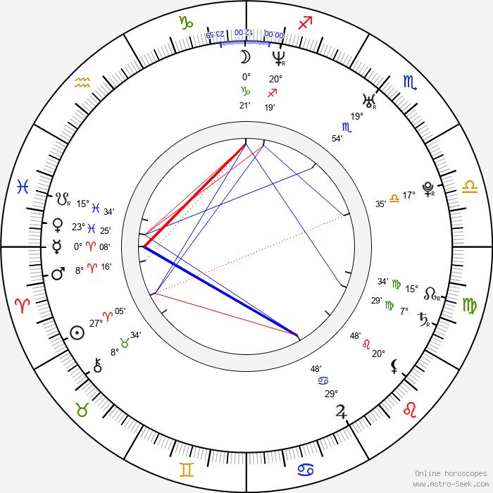 Mylène Dinh-Robic - Birth horoscope chart