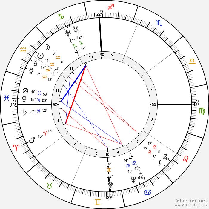 Myles Fukanaiga - Birth horoscope chart