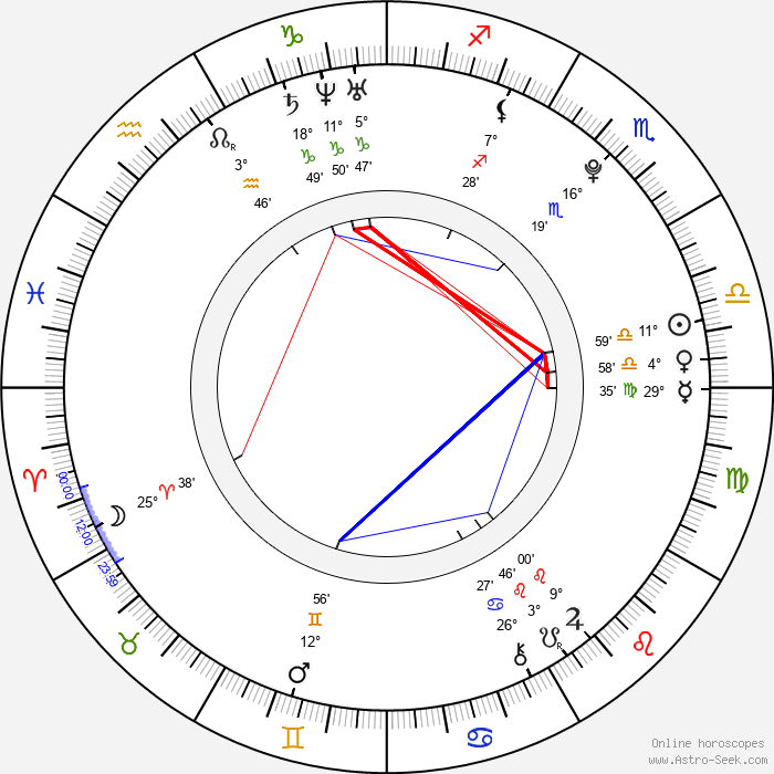 Myles Jeffrey - Birth horoscope chart