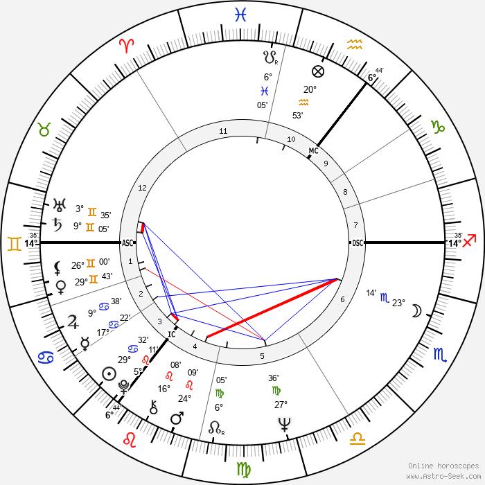Myra Hindley - Birth horoscope chart