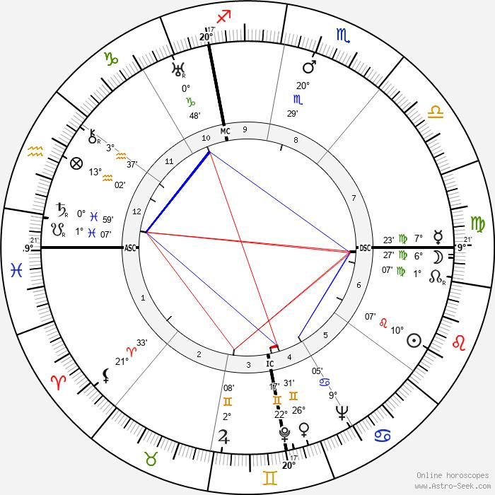 Myrna Loy - Birth horoscope chart