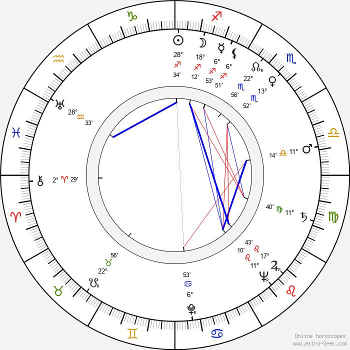 Myrtil Frída - Birth horoscope chart