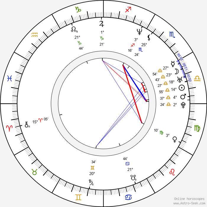 Myung-min Kim - Birth horoscope chart