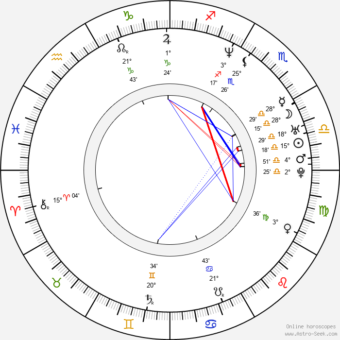 Myung-min Kim - Birth horoscope chart