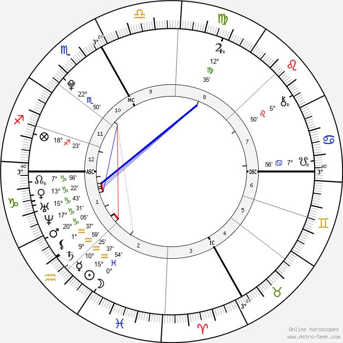 Nabilla Benattia - Birth horoscope chart