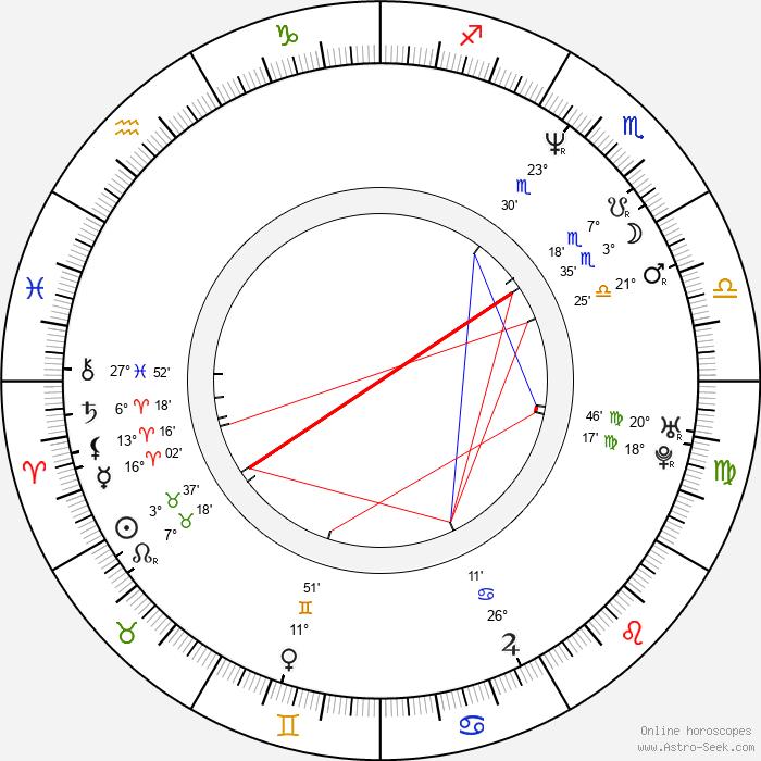 Nada Despotovich - Birth horoscope chart