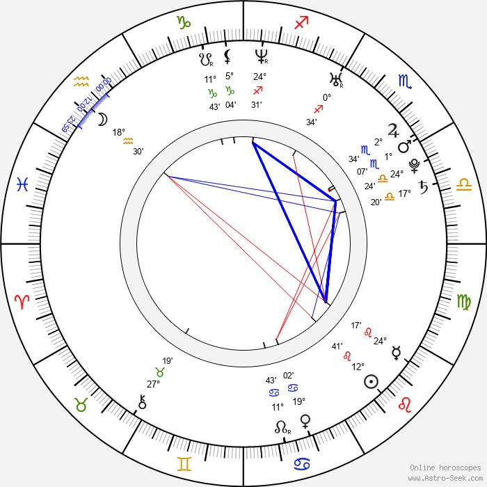 Nada Macankovic - Birth horoscope chart