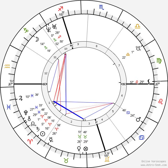 Nadar - Birth horoscope chart