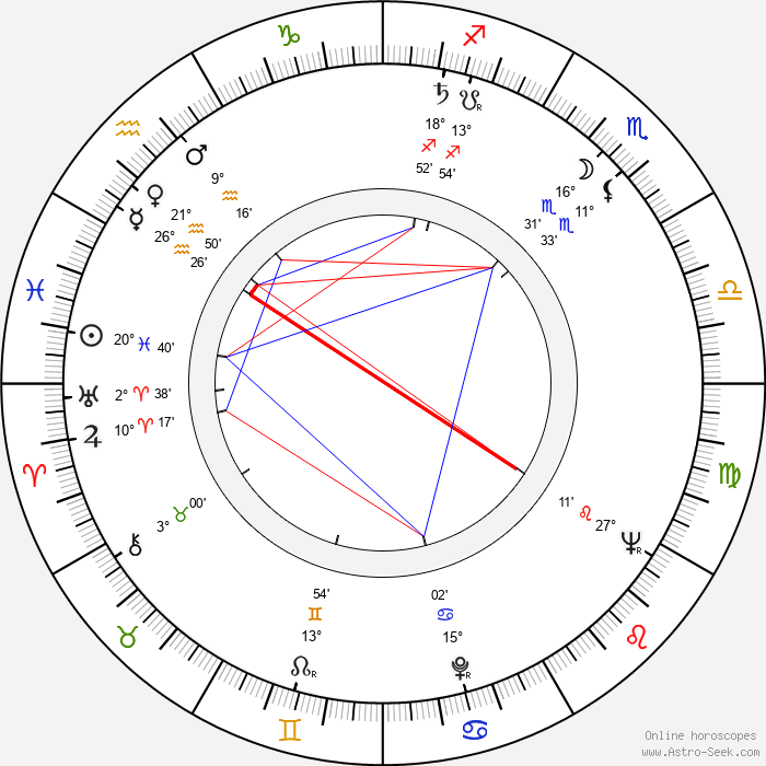 Naděžda Gajerová - Birth horoscope chart