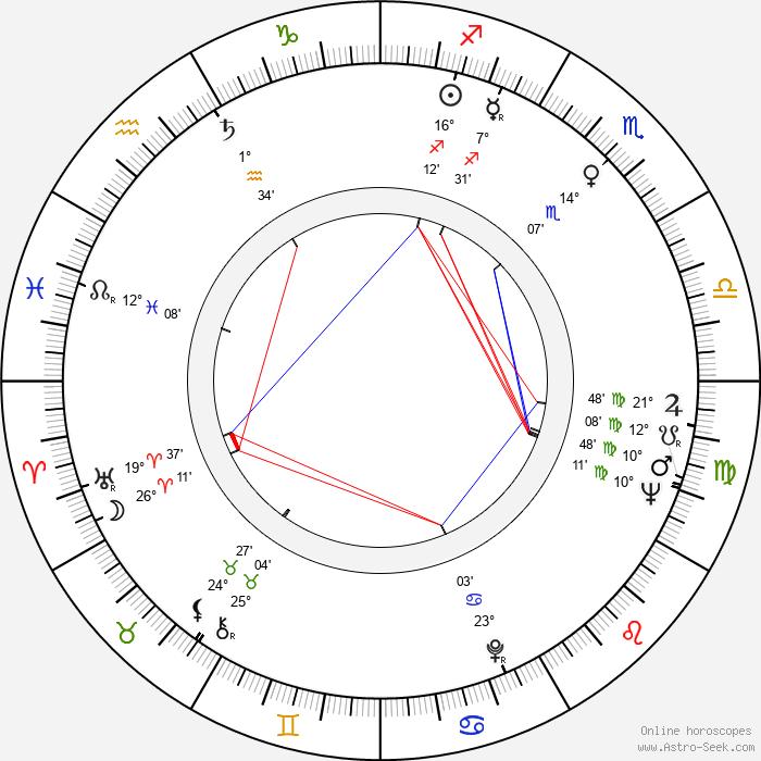 Naděžda Munzarová - Birth horoscope chart