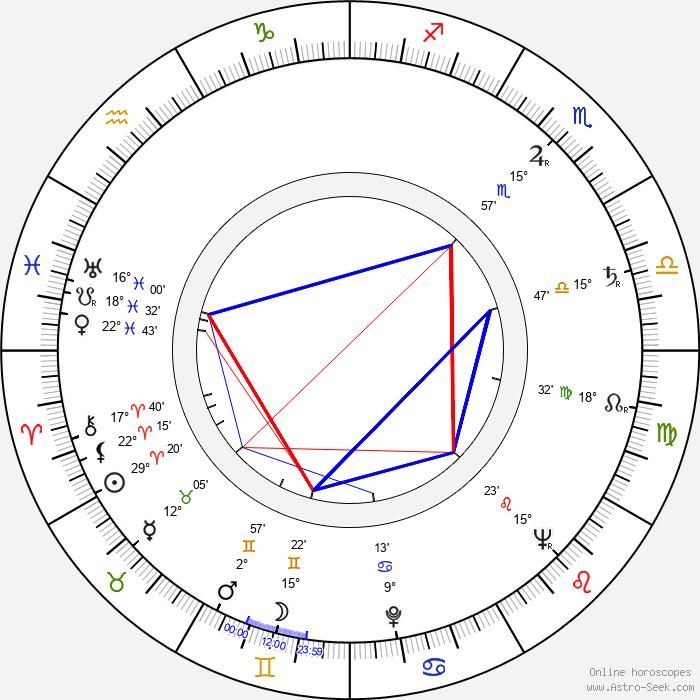 Naděžda Sobotková - Birth horoscope chart