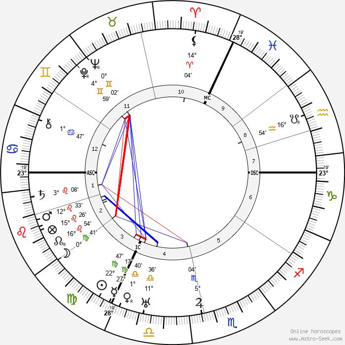 Nadia Boulanger - Birth horoscope chart