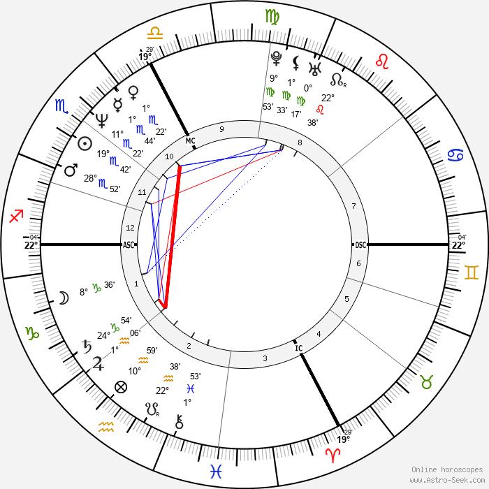 Nadia Comaneci - Birth horoscope chart