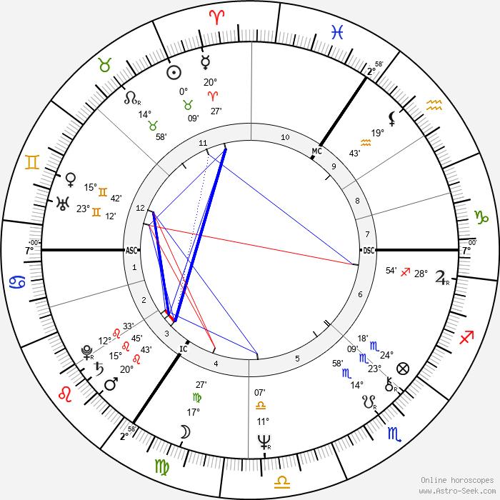 Nadia Potts - Birth horoscope chart