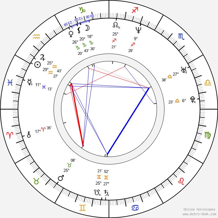 Nadine Labaki - Birth horoscope chart