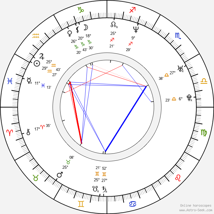 Nadine Labaki - Birth horoscope chart