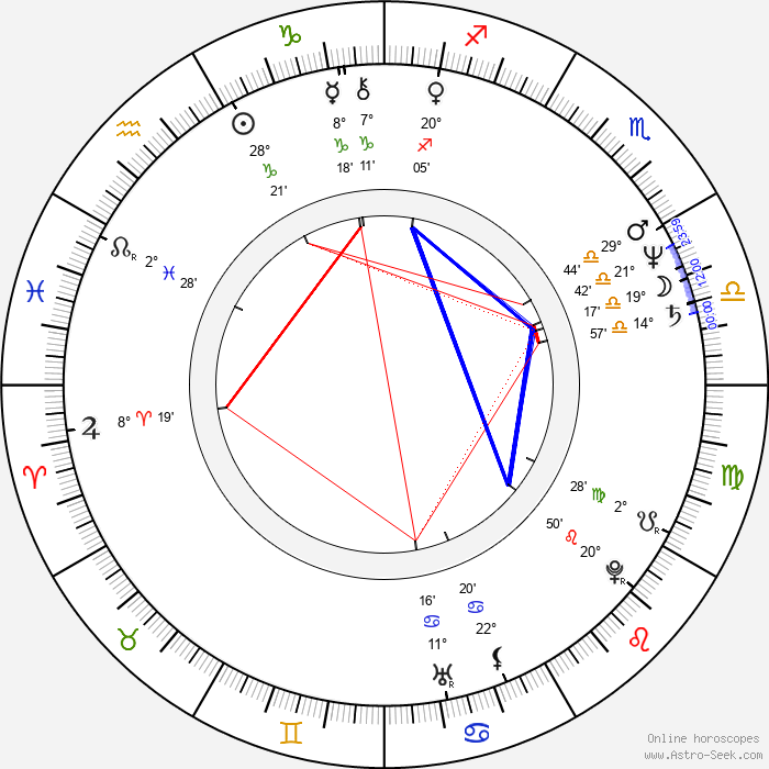 Nadiuska - Birth horoscope chart