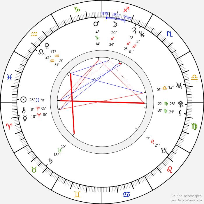 Nadja Auermann - Birth horoscope chart