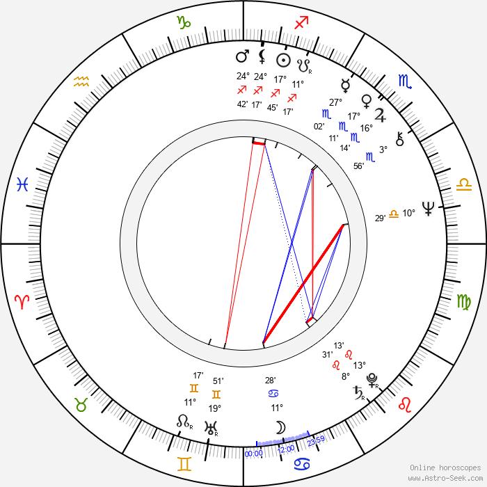 Nadja Pyykkö - Birth horoscope chart