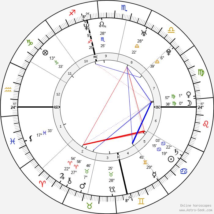 Nadya Suleman - Birth horoscope chart