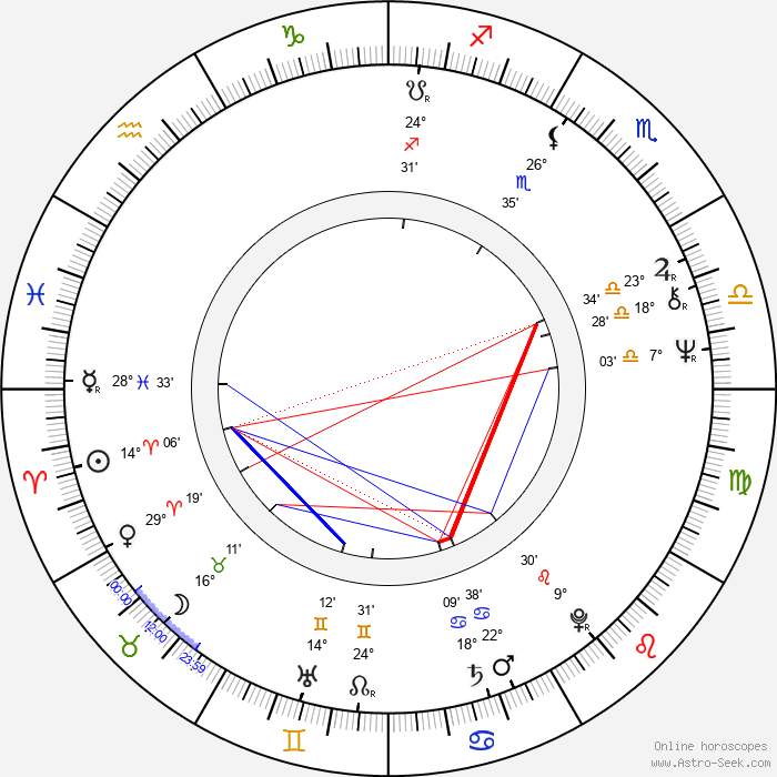 Nagwa Ibrahim - Birth horoscope chart