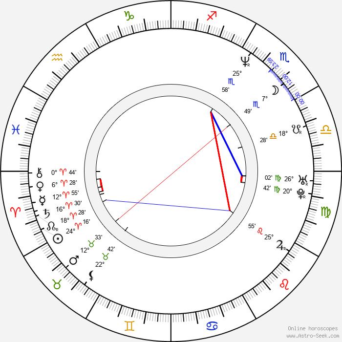 Nai-Hoi Yau - Birth horoscope chart