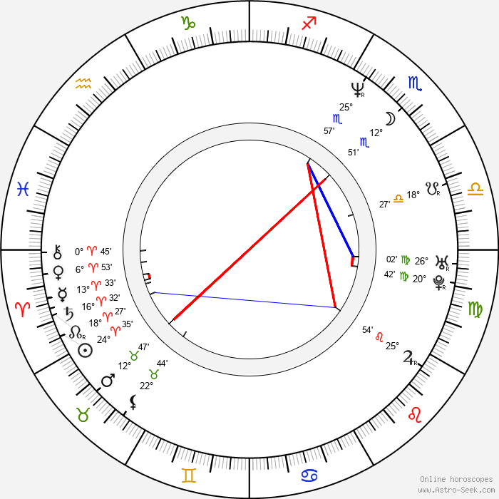 Nai-Hoi Yau - Birth horoscope chart
