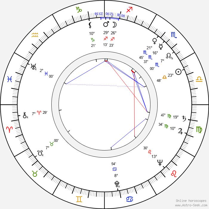 Naicho Petrov - Birth horoscope chart