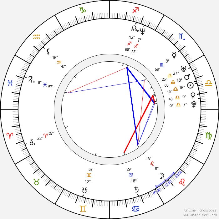 Naike Rivelli - Birth horoscope chart