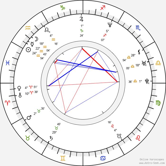 Najwa Nimri - Birth horoscope chart