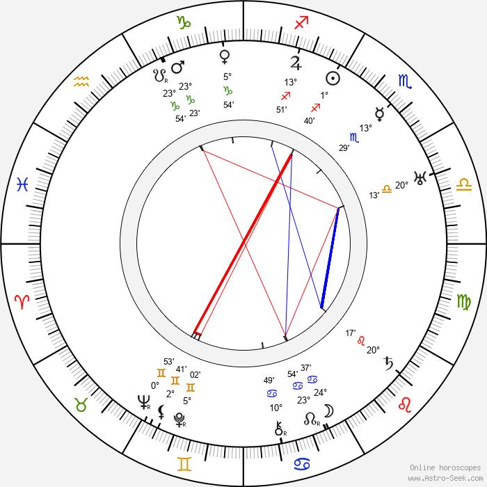 Nana Bryant - Birth horoscope chart
