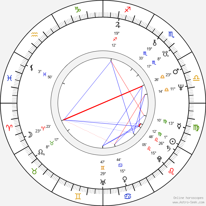 Nana Dzhordzhadze - Birth horoscope chart