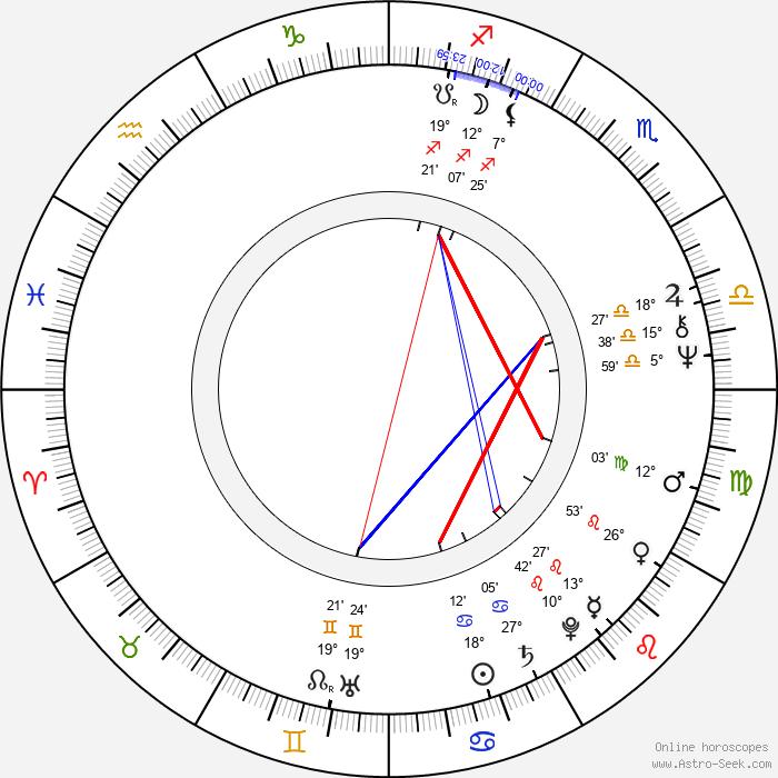 Nana Kinomi - Birth horoscope chart
