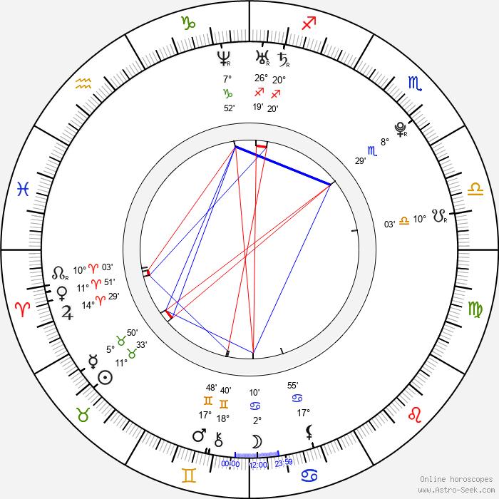 Nana Kitade - Birth horoscope chart