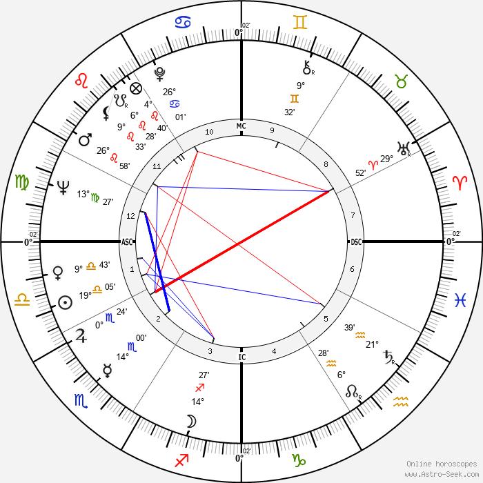 Nana Mouskouri - Birth horoscope chart