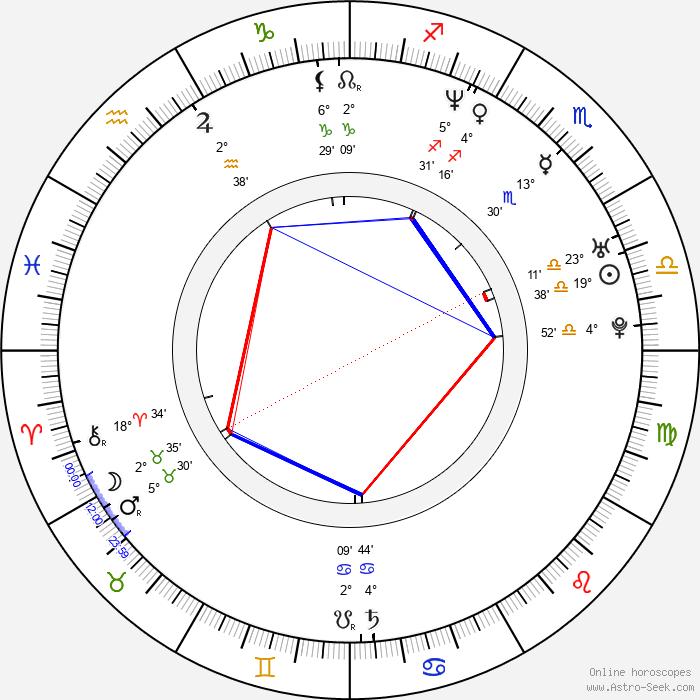Nanako Matsushima - Birth horoscope chart